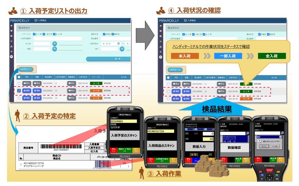 入荷検品システムイメージ