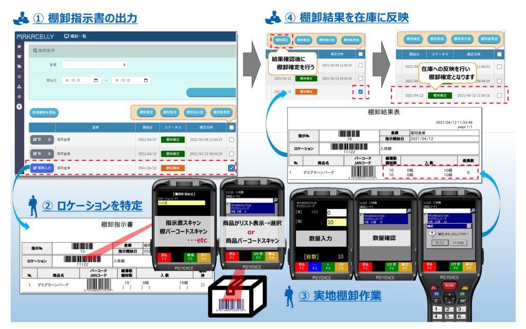 棚卸システムイメージ